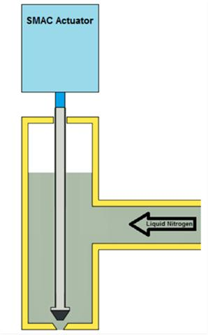 Liquid nitrogen dosing diagram