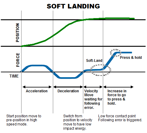 Soft land graph