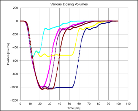 Various dosing volumes